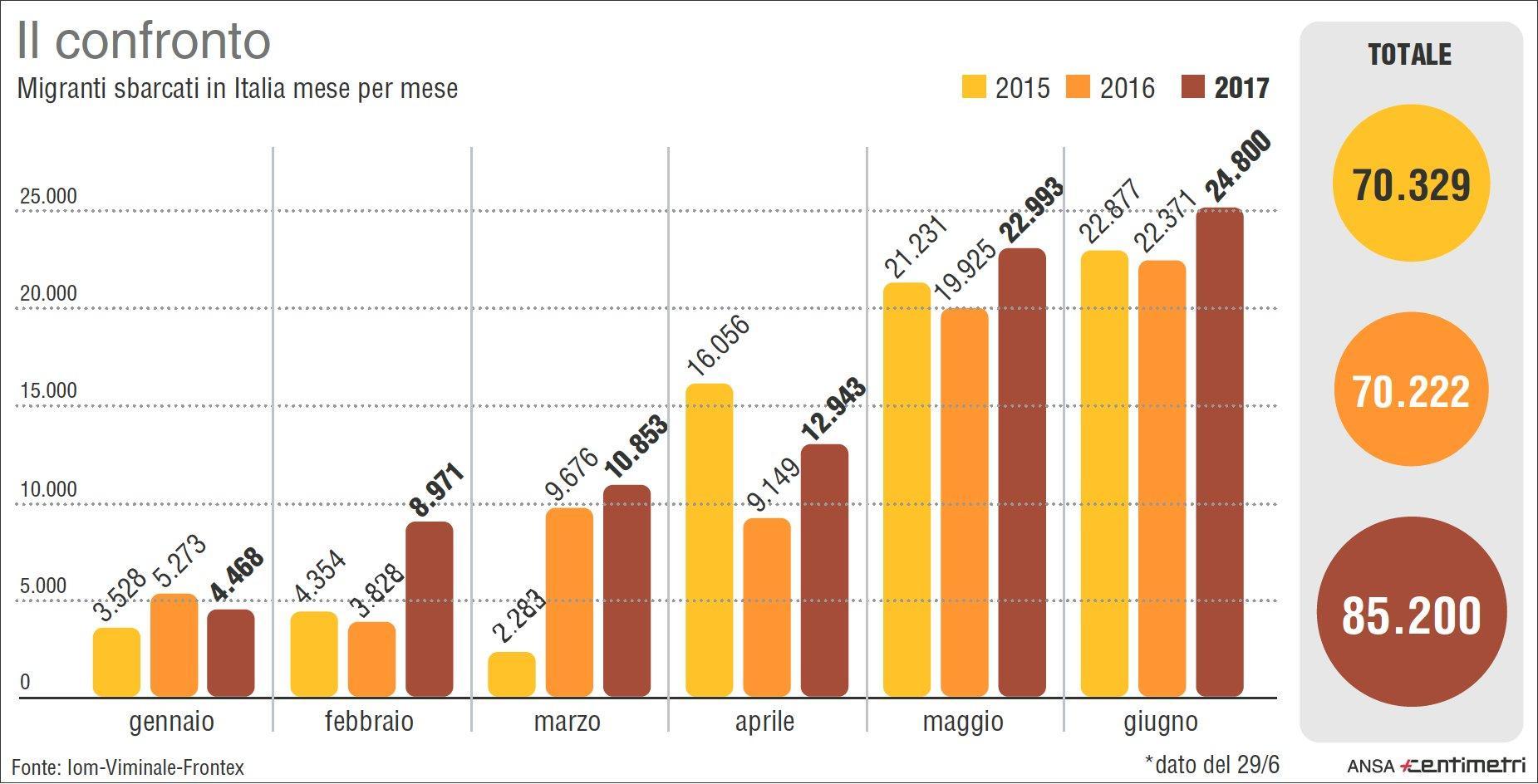 Migranti: il confronto degli sbarchi nei primi sei mesi dal 2015 al 2017