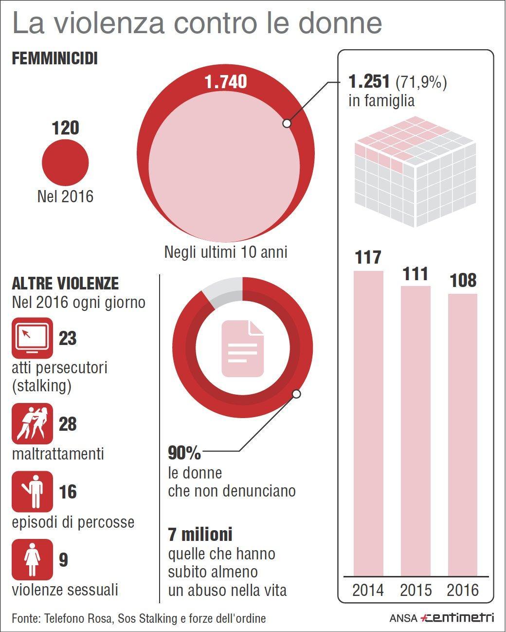 I dati sulla violenza sulle donne in Italia