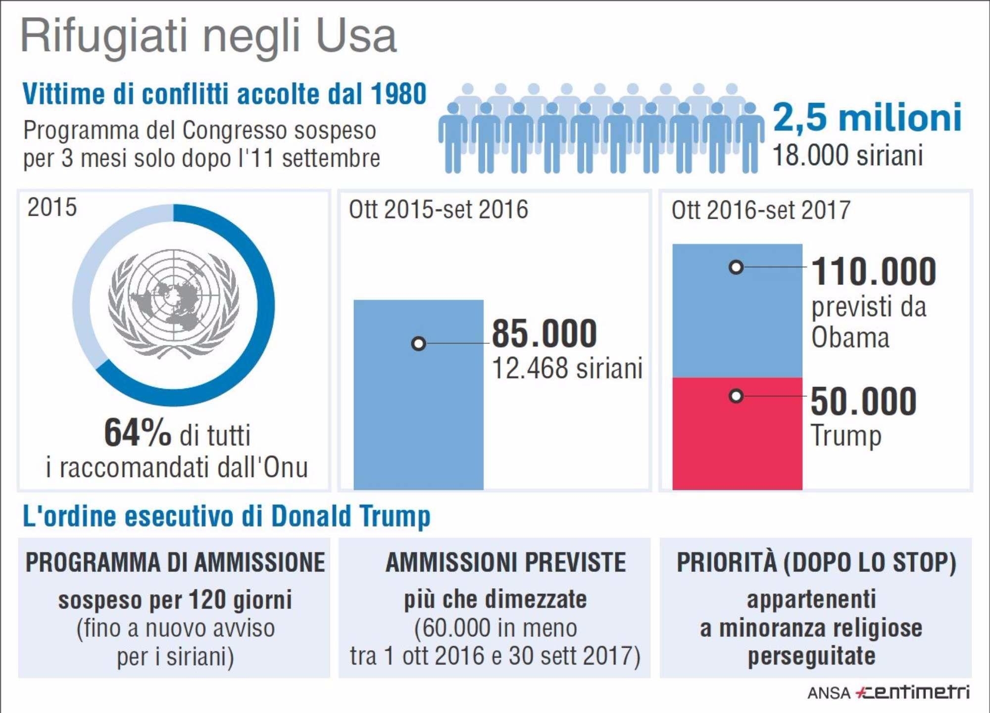 Rifugiati accolti negli Usa, tutti i numeri dal 1980