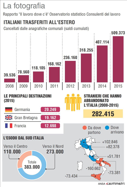 Il lavoro dove c è : gli italiani trasferiti all estero