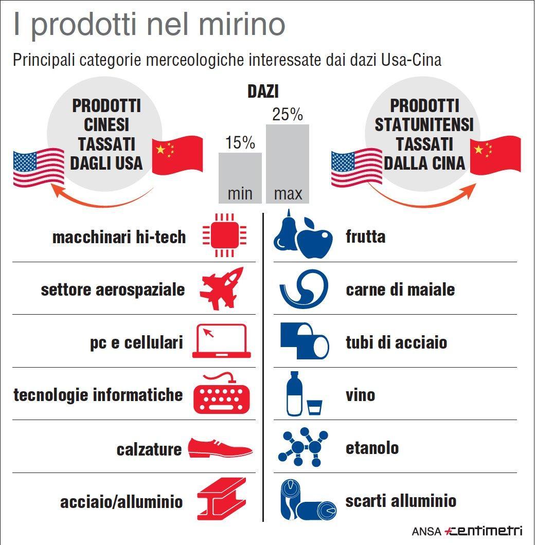 Dazi Usa-Cina, i prodotti nel mirino