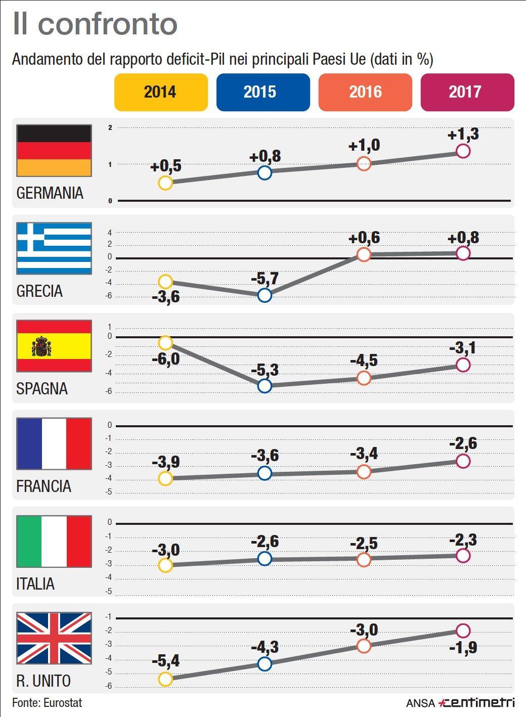 Deficit-Pil, il confronto tra i Paesi Ue
