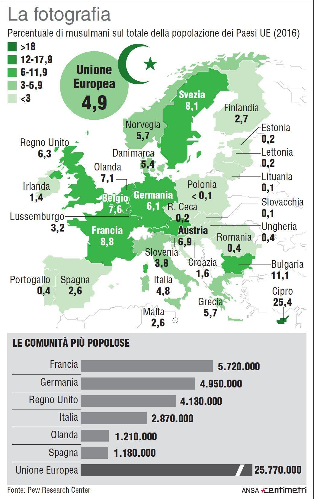 I musulmani in Europa