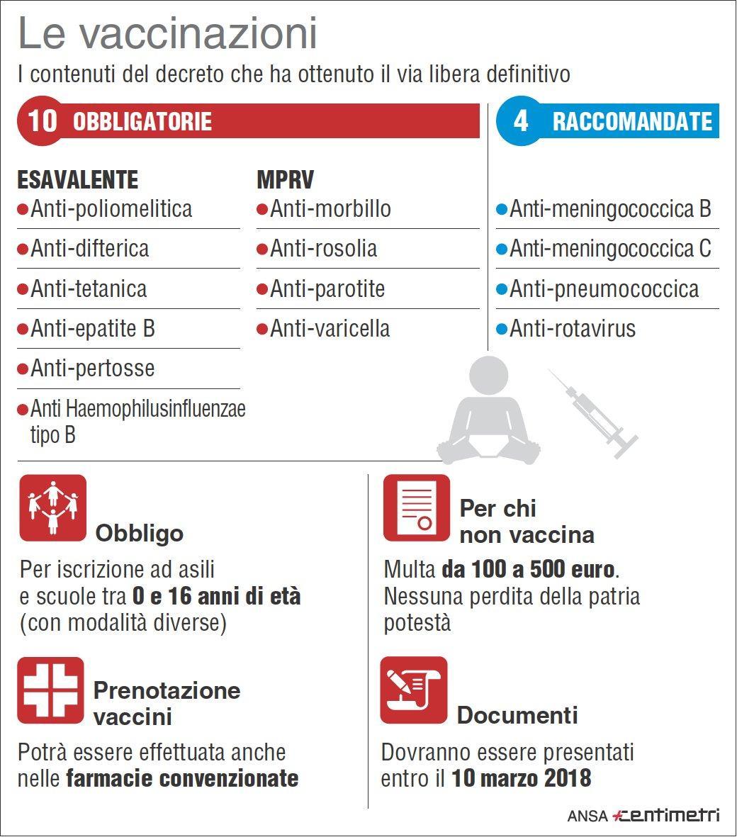 Vaccini, i contenuti del decreto