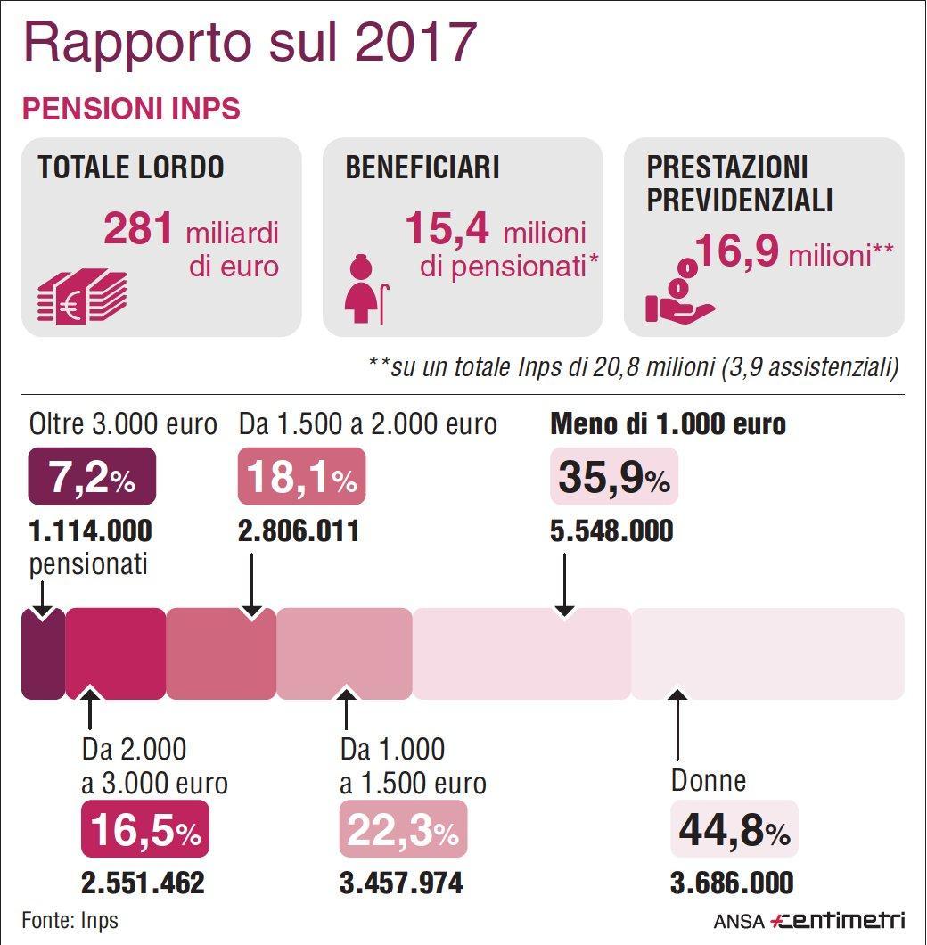 Pensioni, il rapporto Inps sul 2017