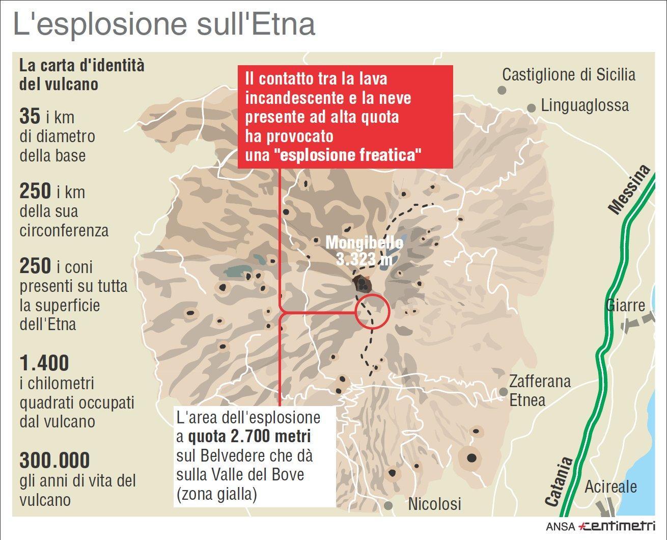Etna, la carta d identità del vulcano siciliano