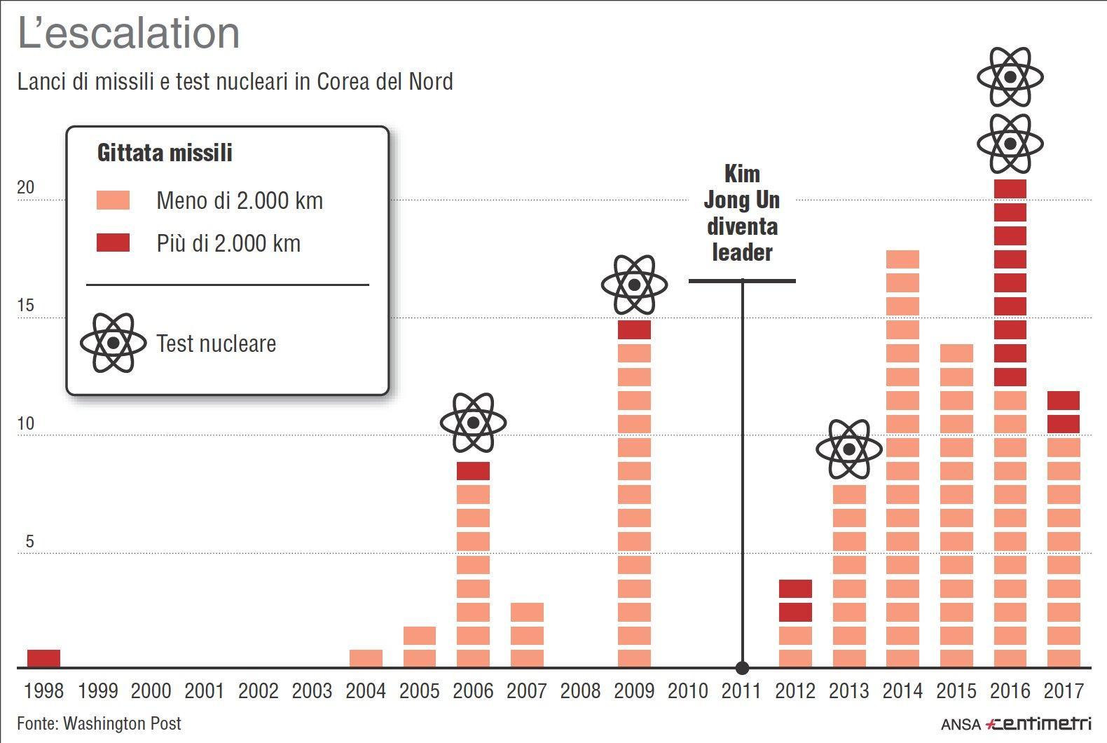 Corea del Nord, lanci di missili e test nucleari dal 1998 a oggi