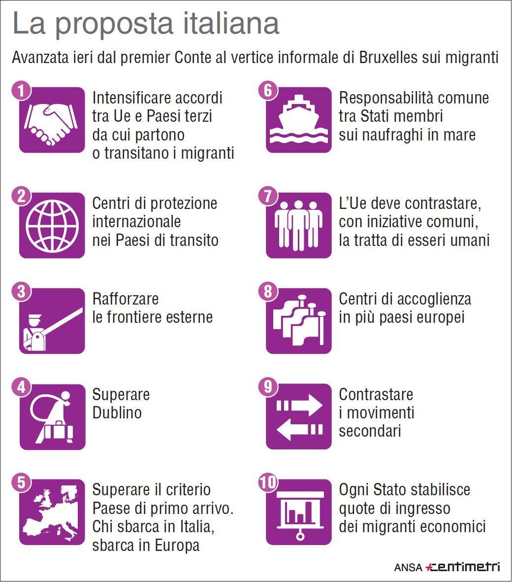 Migranti, la proposta italiana a Bruxelles