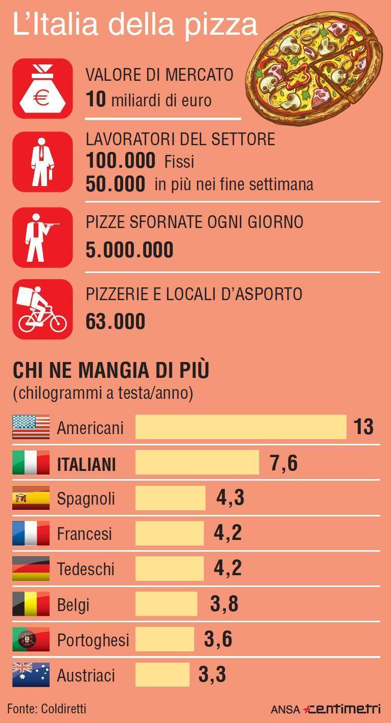 Il business della pizza: valore, lavoro e mercato di un successo italiano