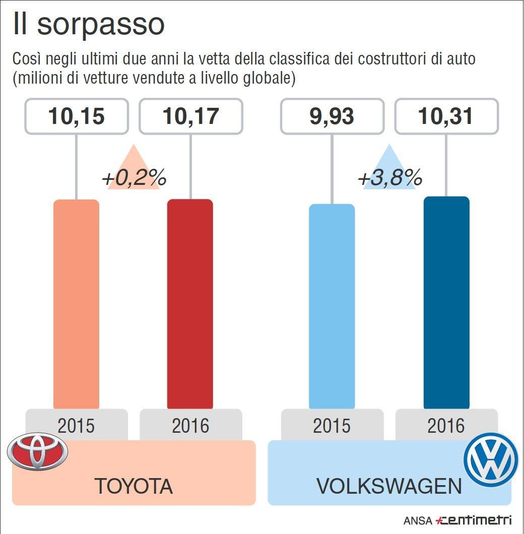 Vendite auto, Volkswagen scavalca Toyota