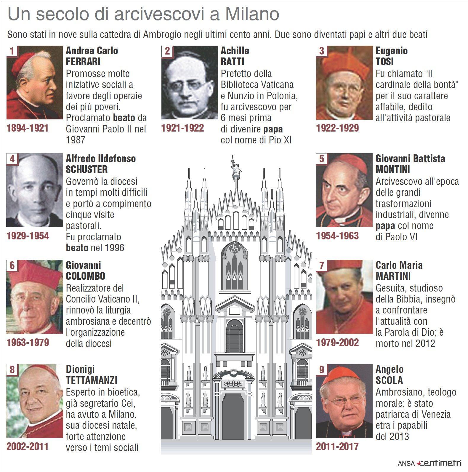 Gli arcivescovi dell ultimo secolo a Milano