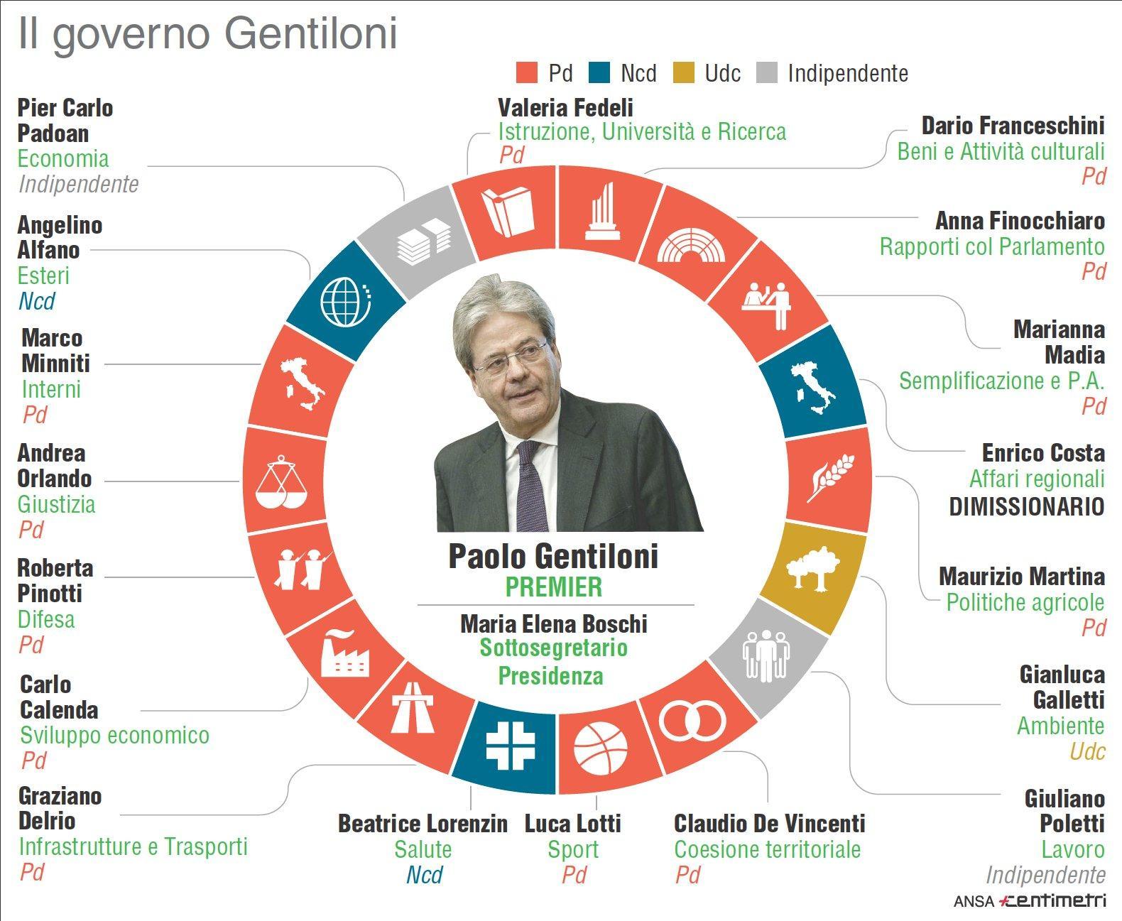 Il governo Gentiloni perde pezzi