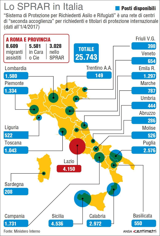 I migranti nei centri di seconda accoglienza in Italia