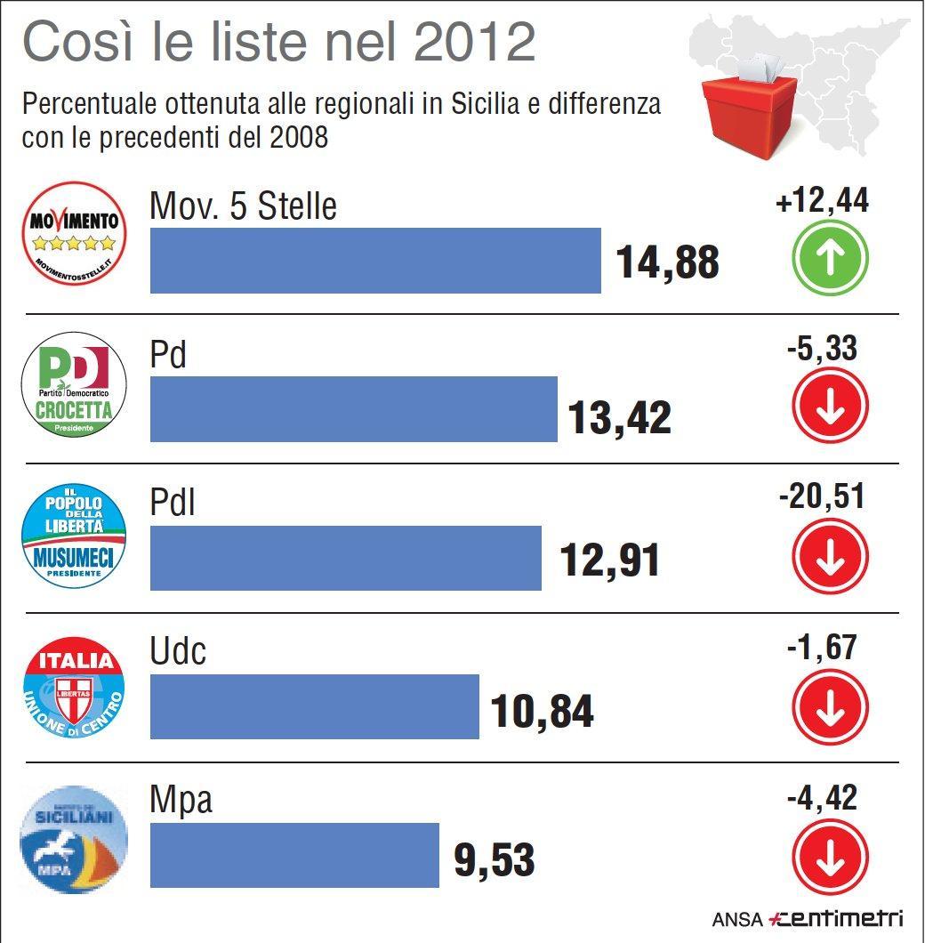 Elezioni Sicilia, le liste dell ultima tornata elettorale