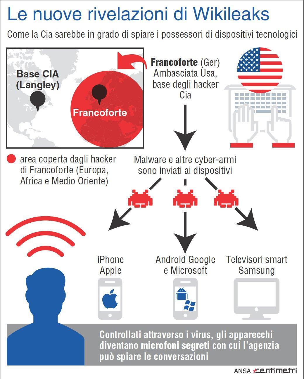 Tutti spiati dalla Cia, le nuove rivelazioni di Wikileaks