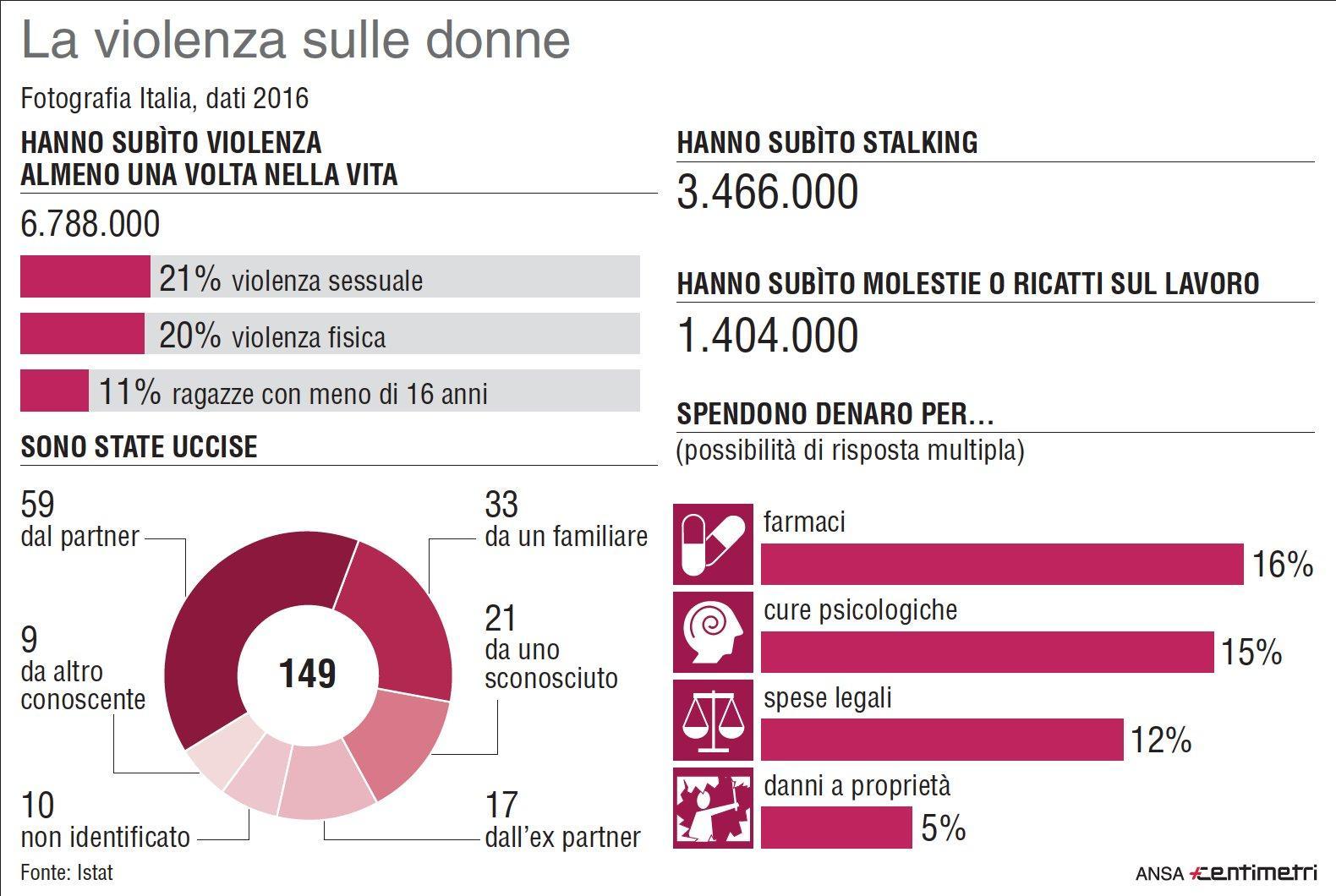 Violenza sulle donne: i dati Istat su femminicidi, stalking e molestie