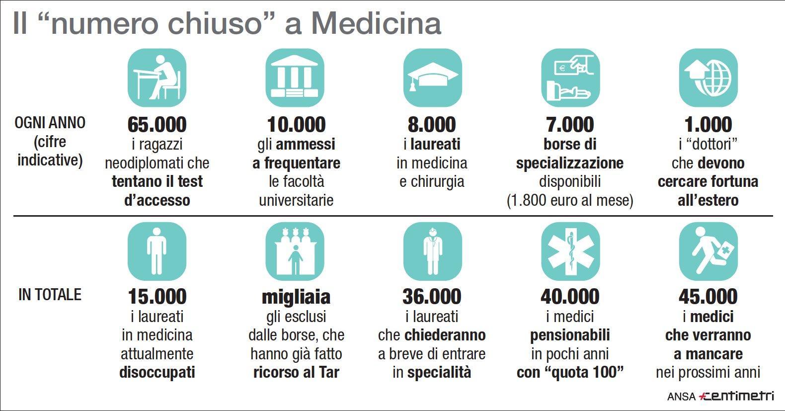 Allarme Ordine dei Medici: con stop numero chiuso migliaia disoccupati