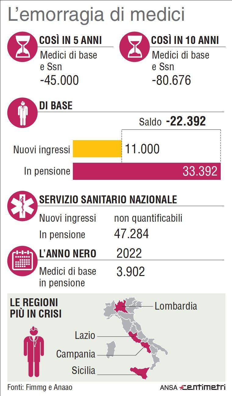 Allarme medici, 45mila in pensione in 5 anni