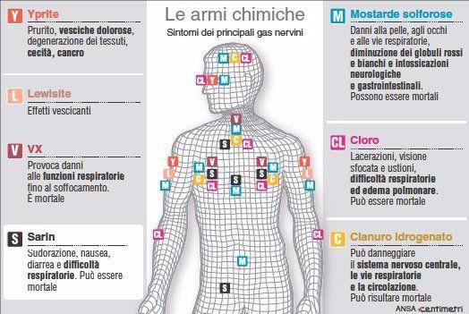 Cecità, cancro, danni alla pelle e agli organi: gli effetti devastanti delle armi tossiche