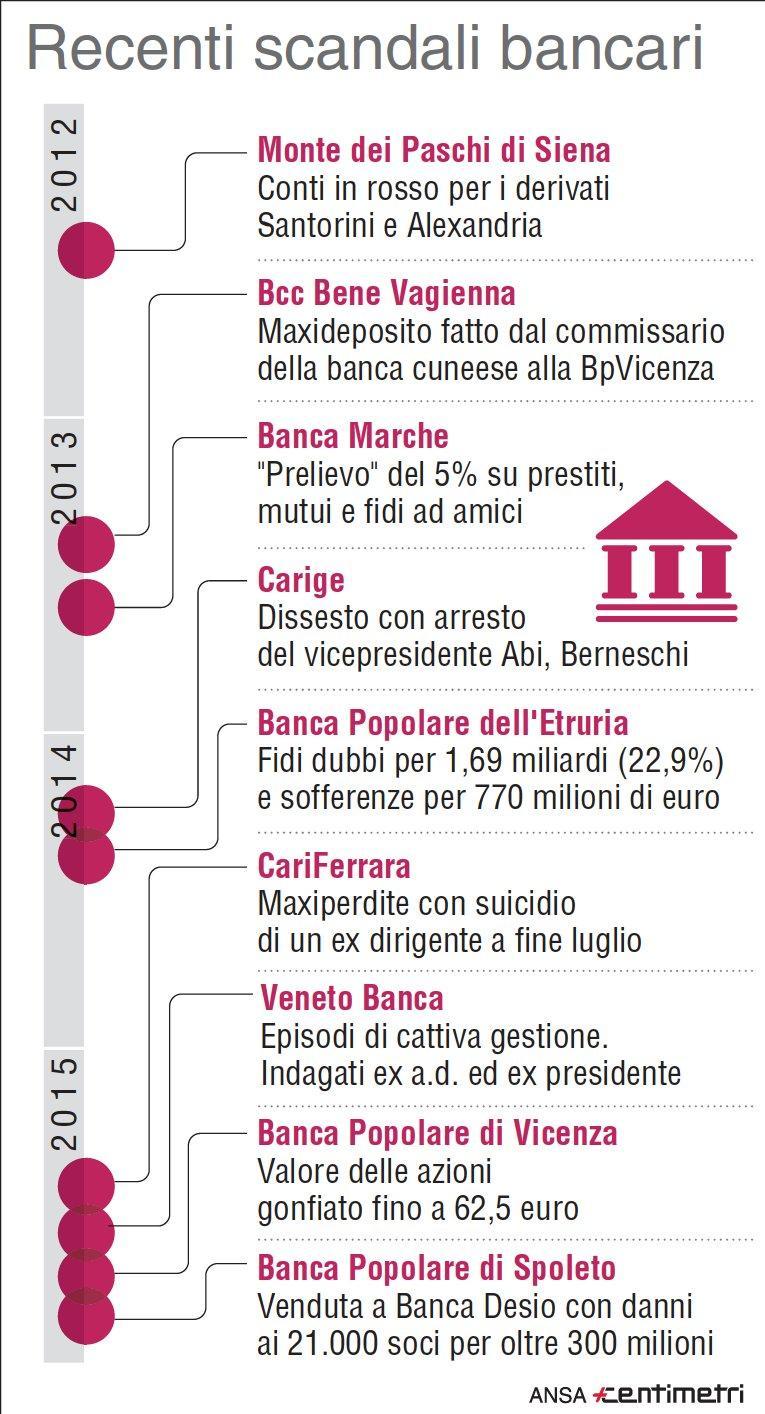 Bankitalia, gli scandali bancari nell era Visco