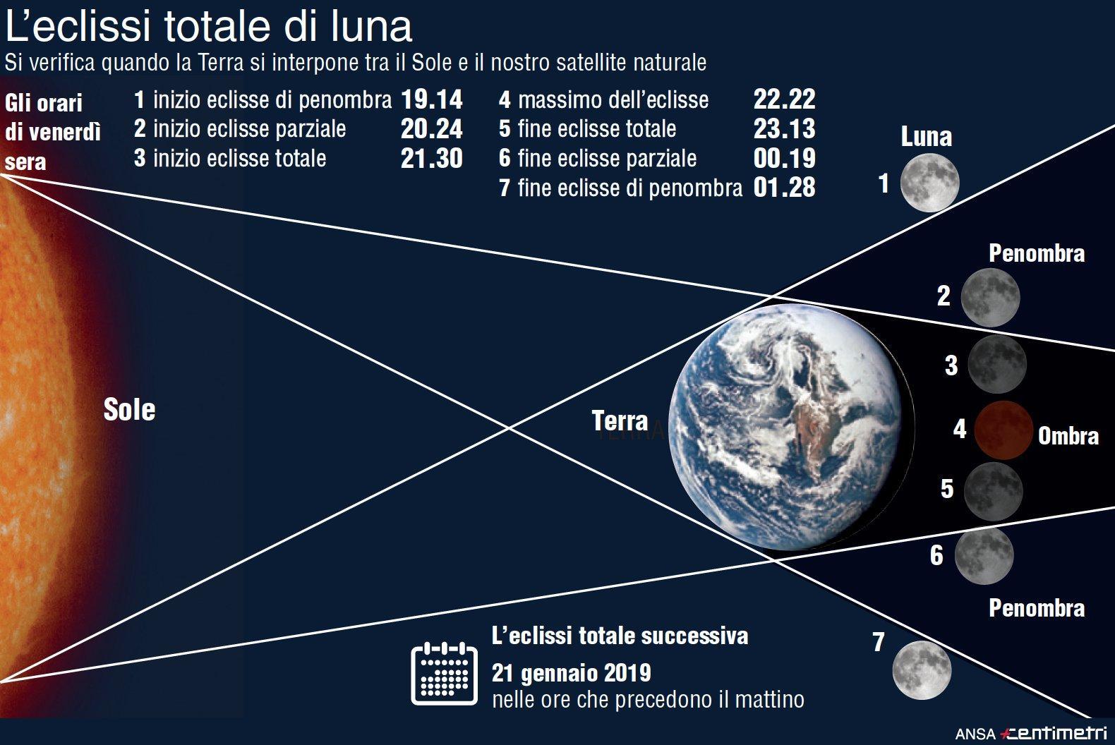 La super eclissi di Luna