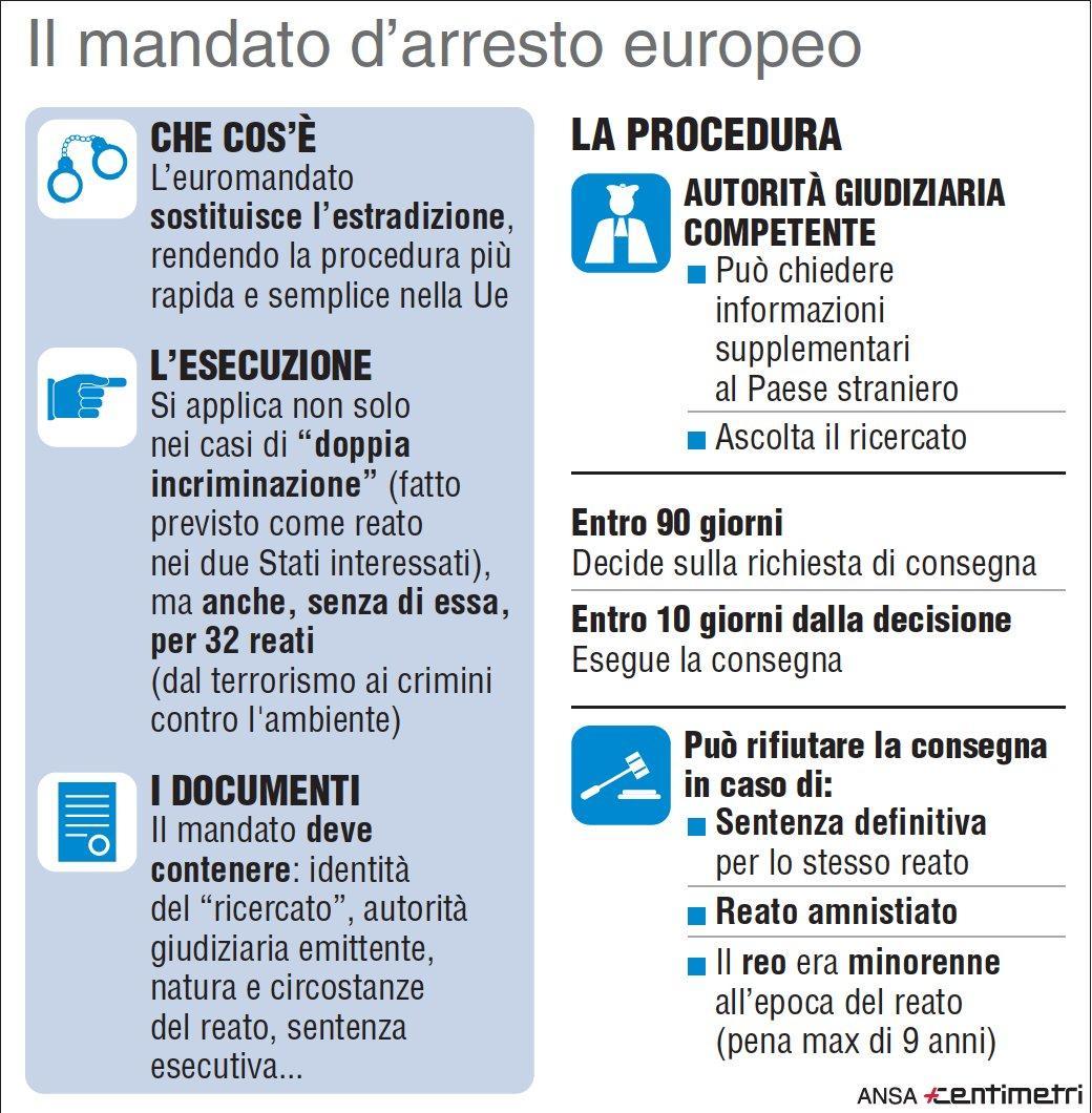 Che cos è il mandato di arresto europeo