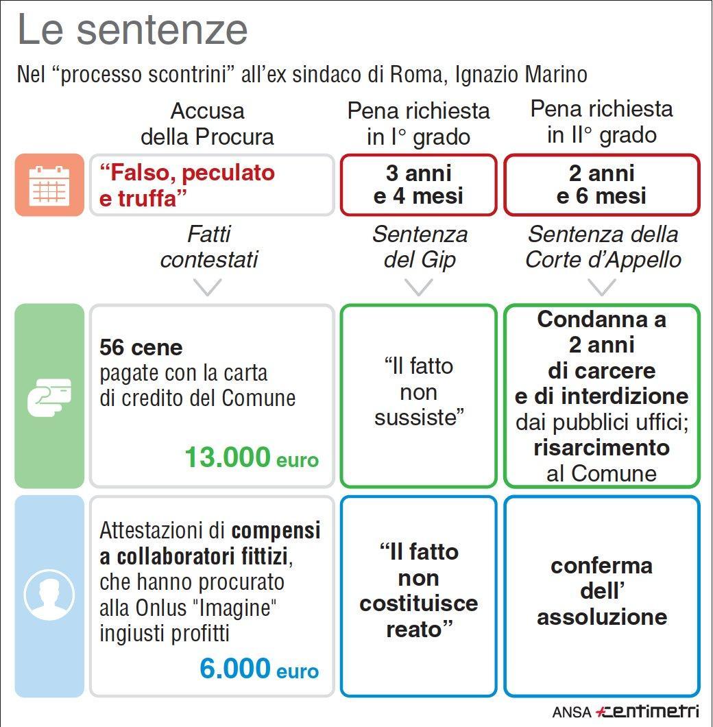 Il caso scontrini: le sentenze su Marino