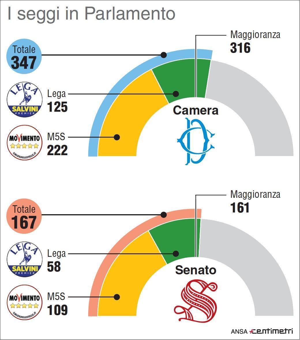 Lega e M5s, i numeri alla Camera e al Senato