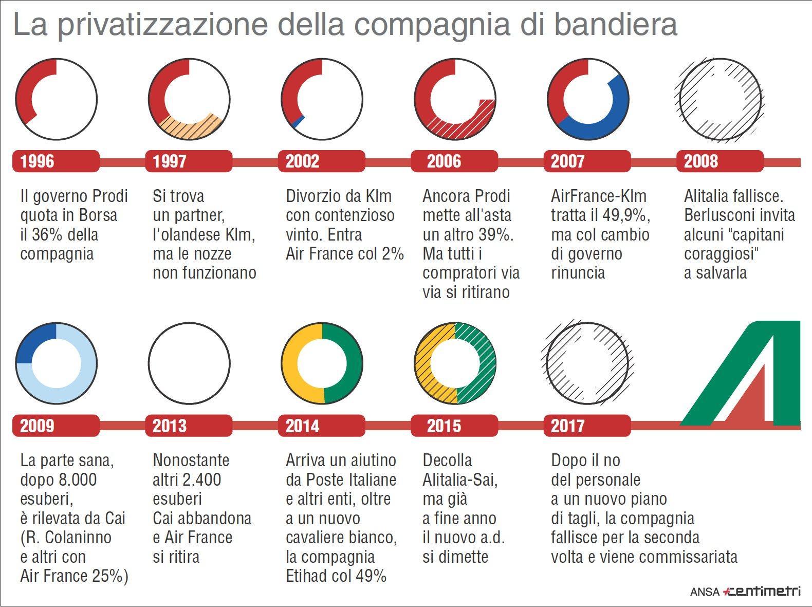 Alitalia Privatizzazione Tgcom24 La Storia Della Infografica twrxtOznq