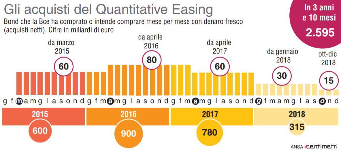 Gli acquisti del Quantitative Easing mese per mese