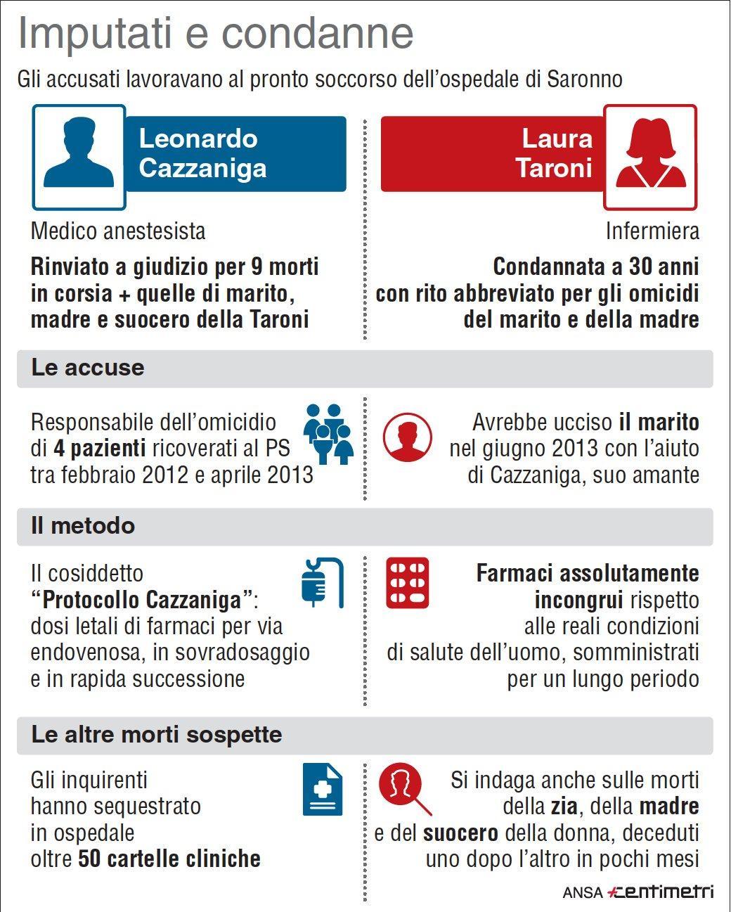 Morti a Saronno, le accuse a Laura Taroni e Leonardo Cazzaniga