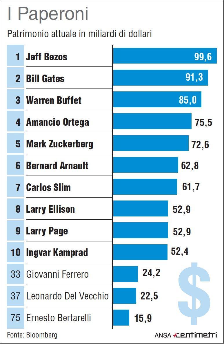 I  Paperoni  del mondo secondo Bloomberg
