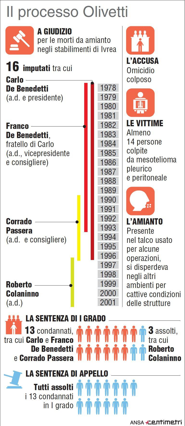 Processo Olivetti, morti d amianto: tutti assolti in appello