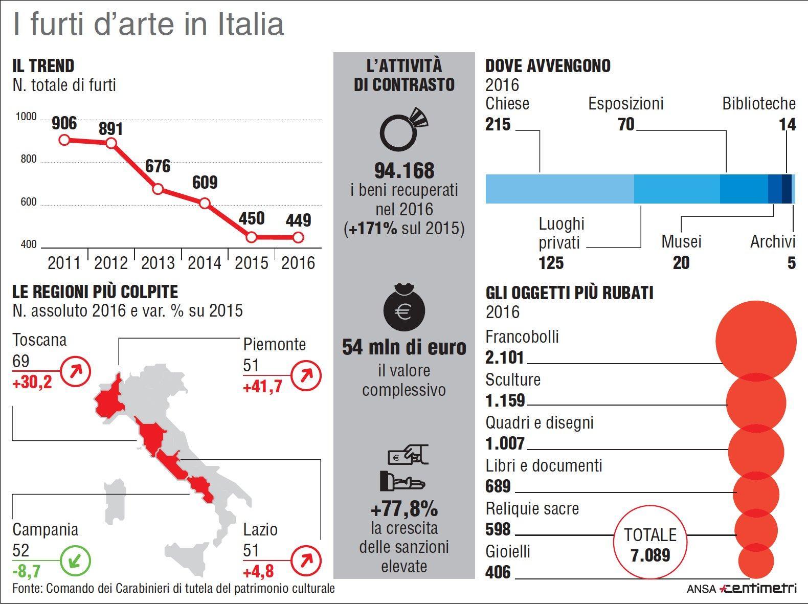 Furti d arte in Italia: i numeri dei colpi nel nostro Paese
