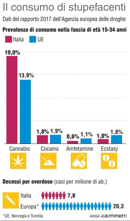 Il consumo di droga in Italia ed Europa