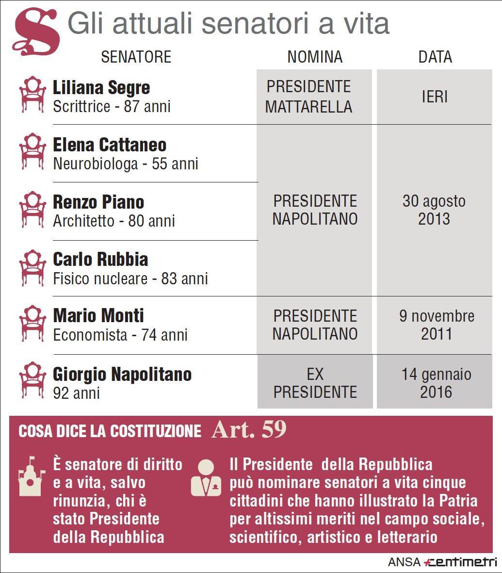 Gli attuali senatori a vita dopo la nomina di Liliana Segre