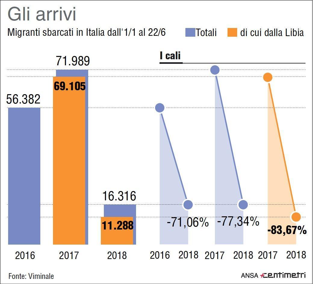 Migranti, gli sbarchi in Italia dall 1 gennaio al 22 giugno
