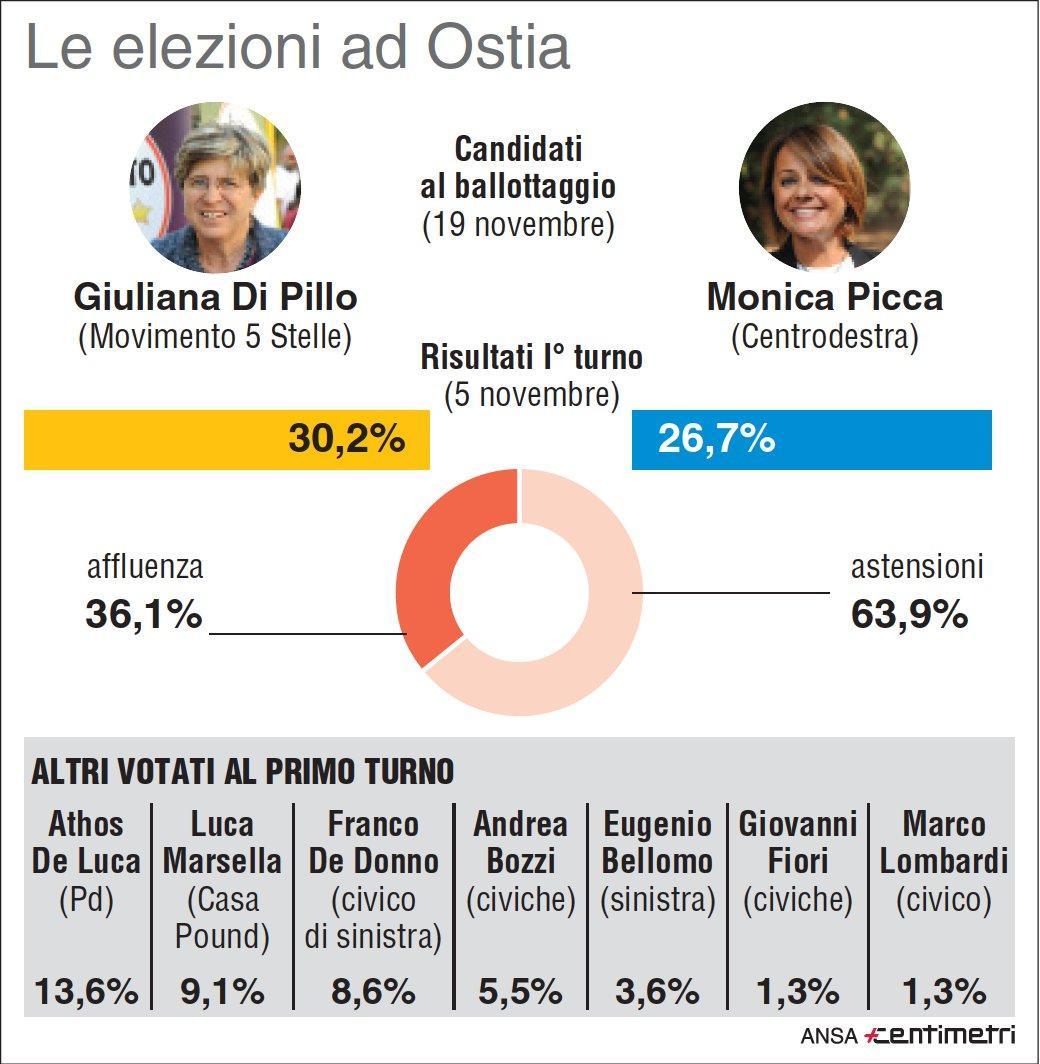 Ostia verso il ballottaggio: i risultati del primo turno
