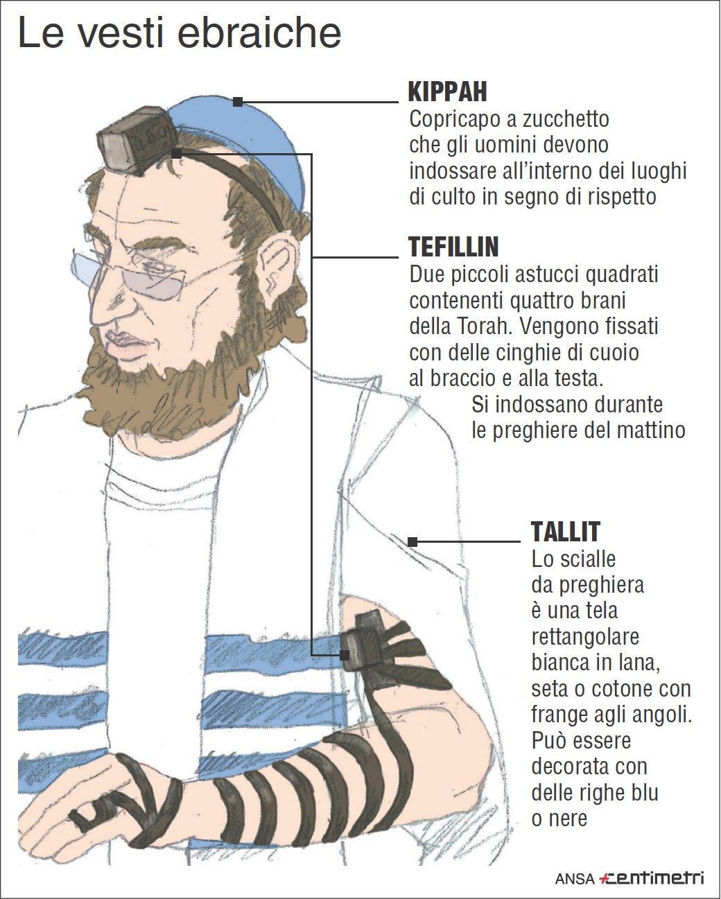 Gli indumenti del rituale ebraico