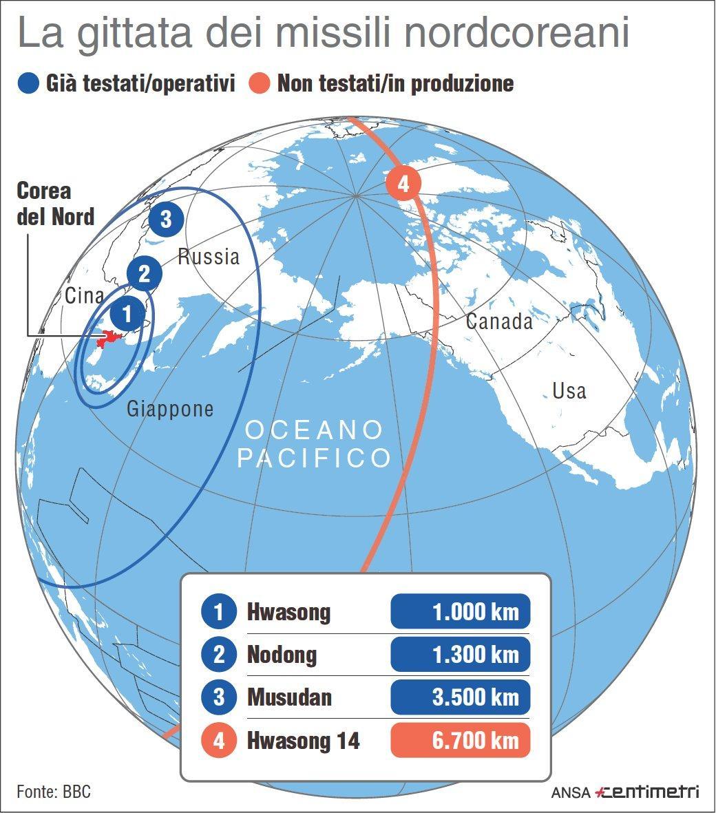 I missili nordcoreani e la loro gittata