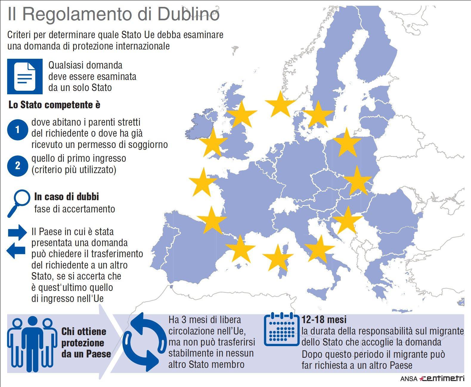 I punti principali del regolamento di Dublino