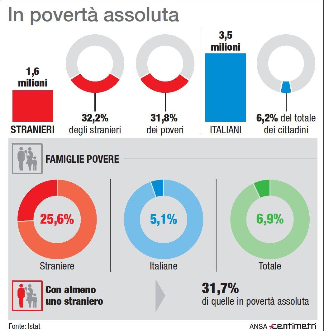 Povertà assoluta, tutti i numeri