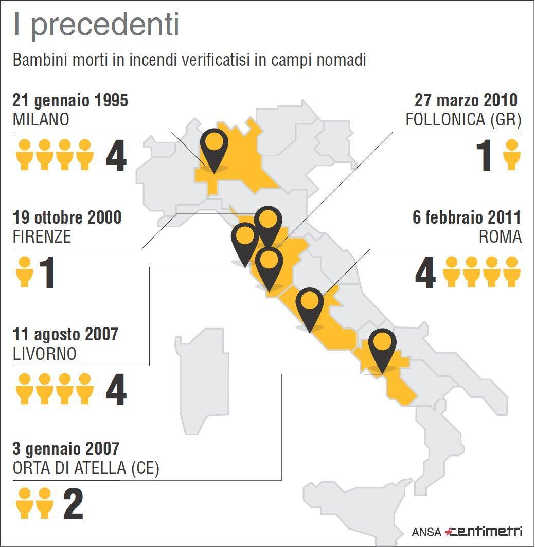 Rogo contro rom, i precedenti con bimbi tra le vittime
