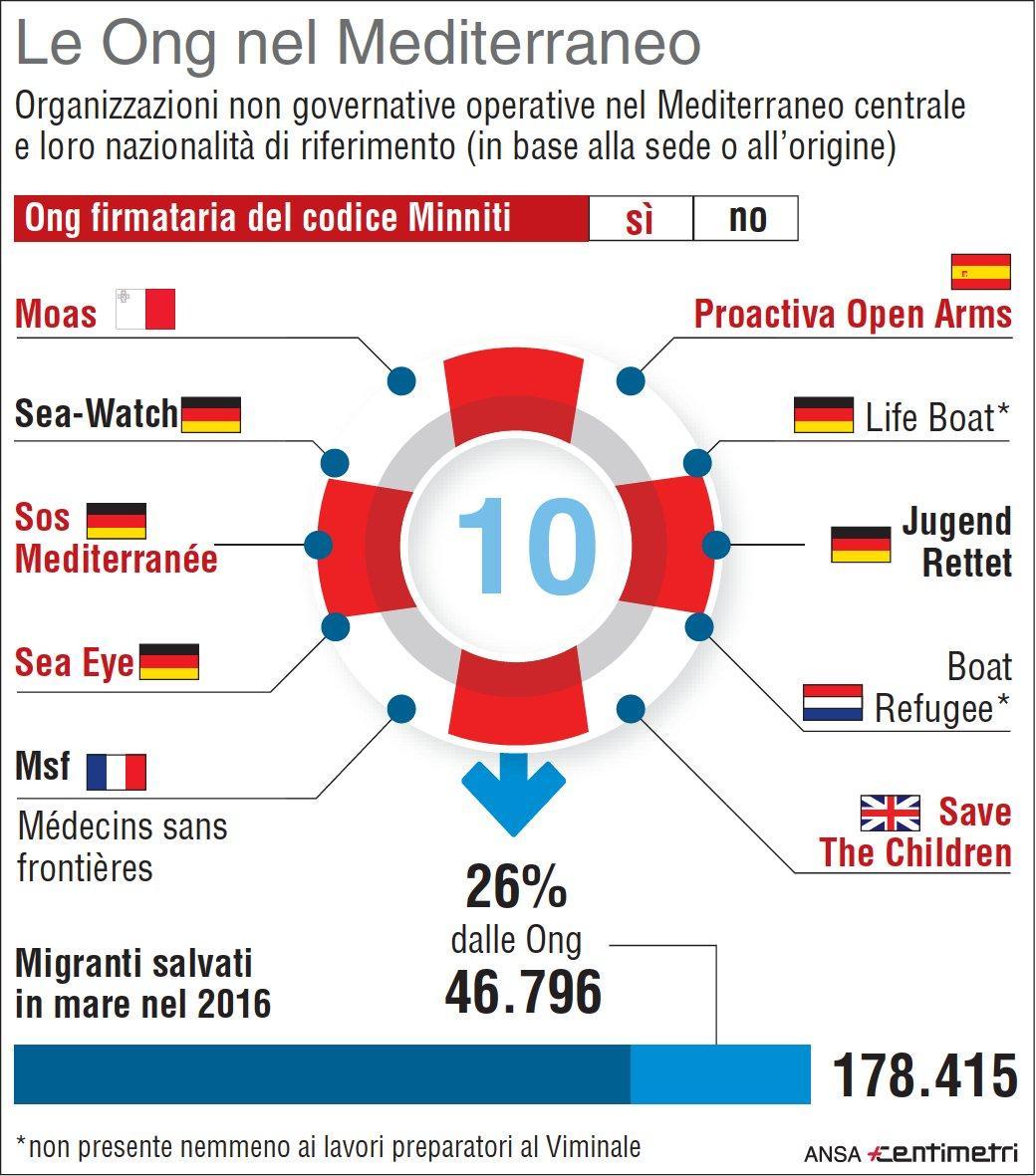 Migranti, ecco quali Ong hanno firmato il codice di condotta