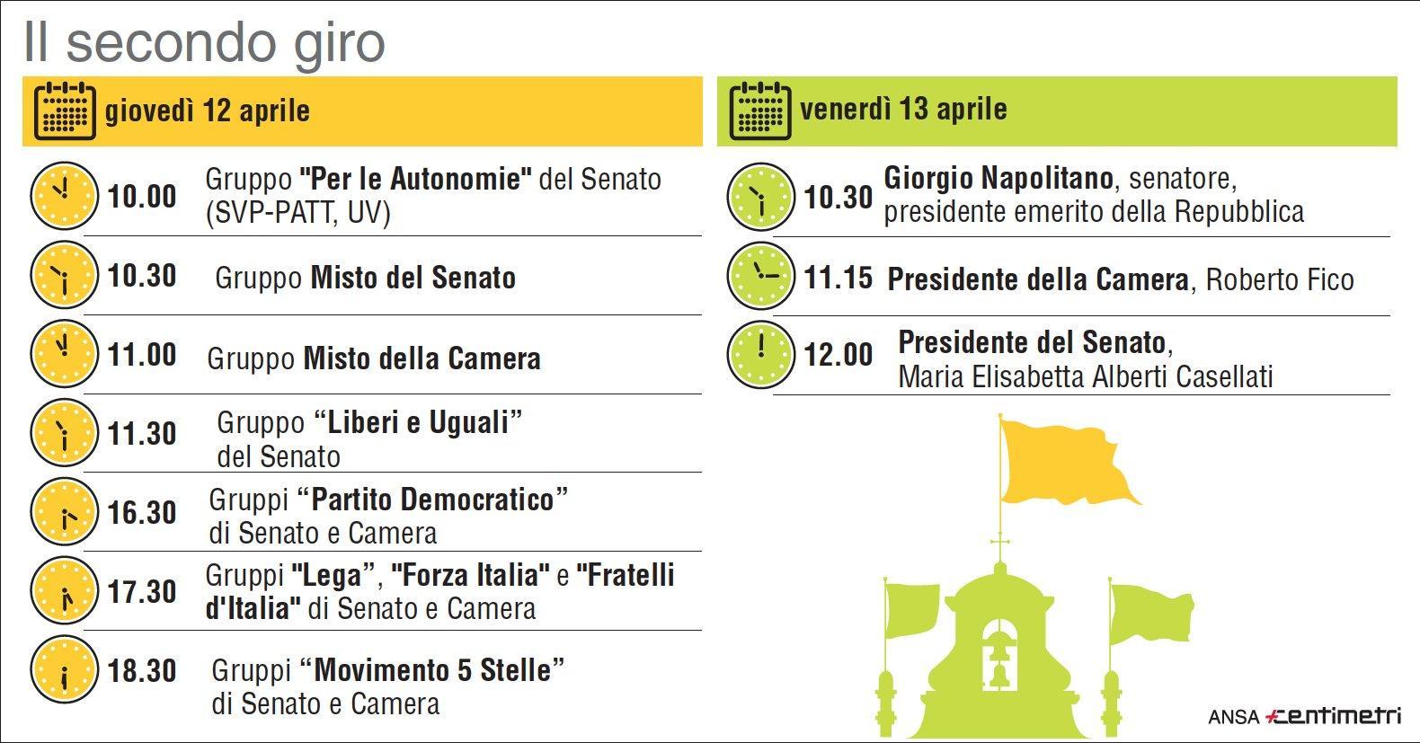 Governo, il calendario del secondo giro di consultazioni