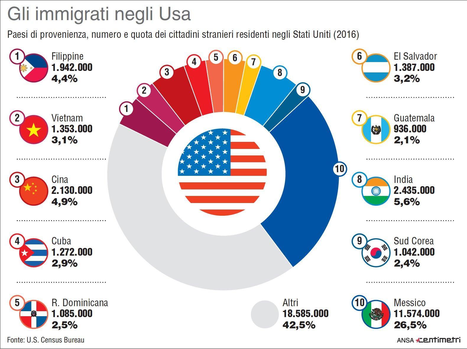 Gli immigrati negli Usa