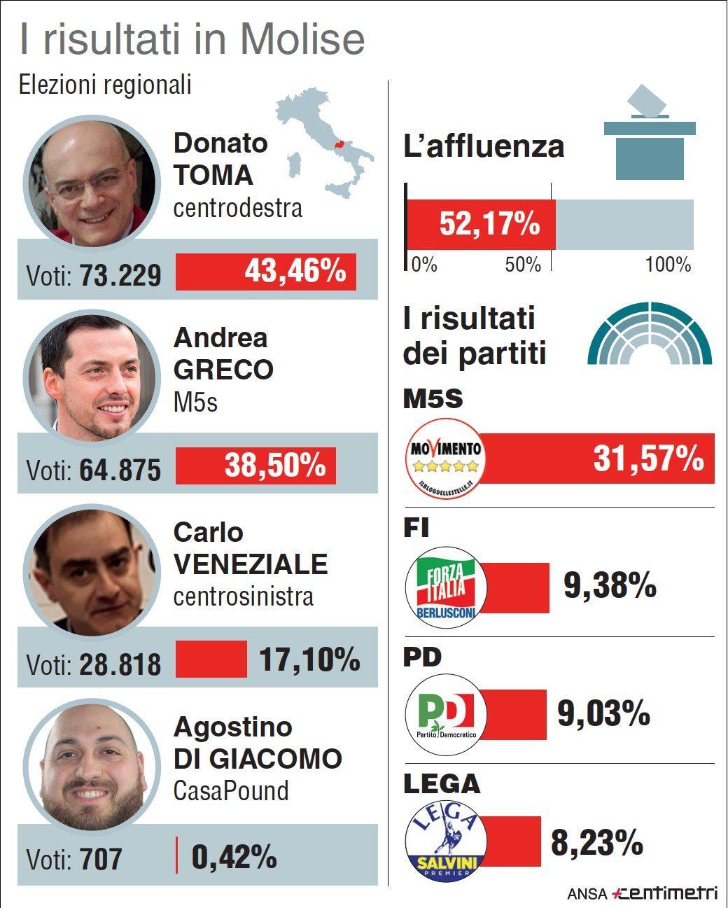 Regionali in Molise, i risultati del voto