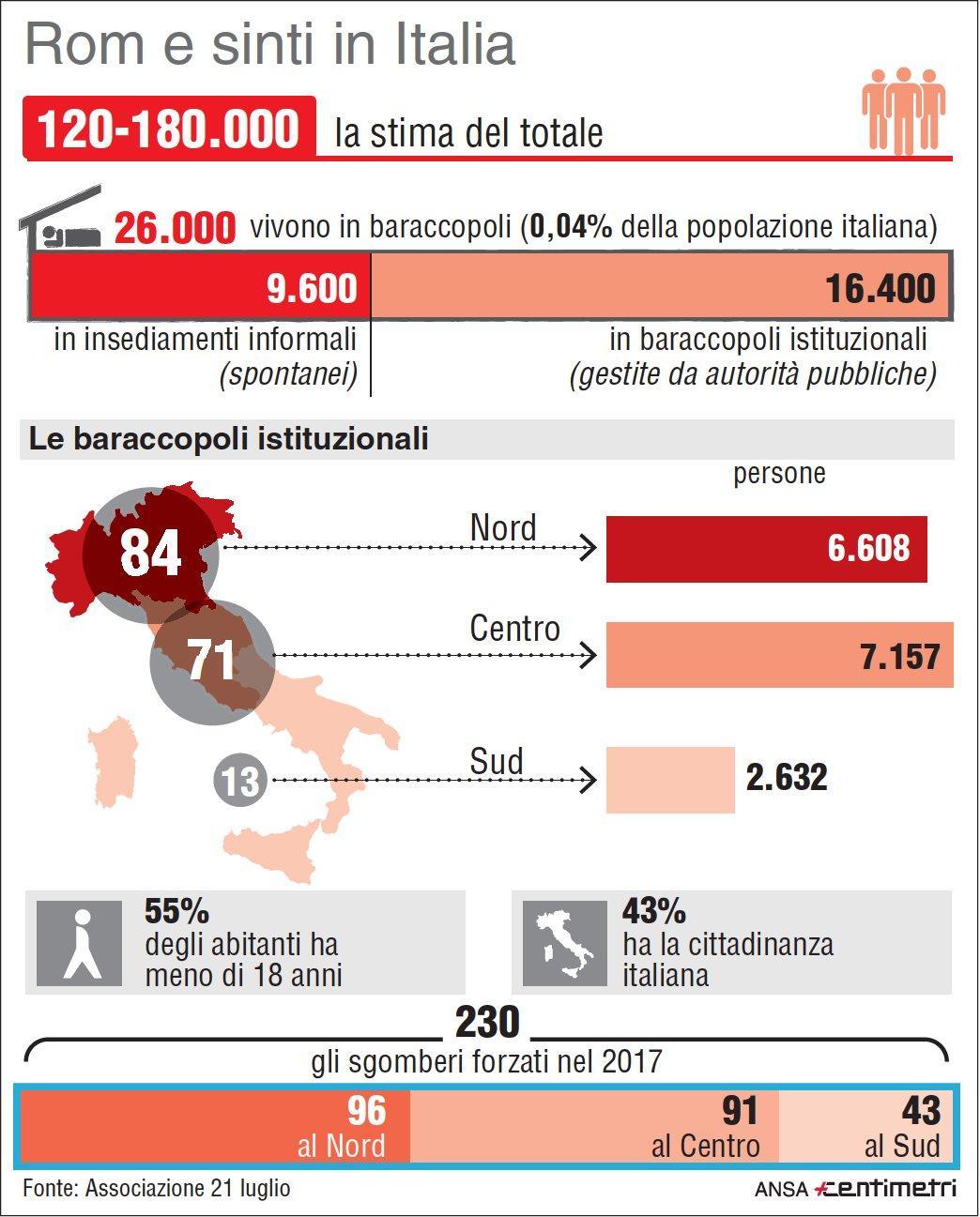 I rom in Italia: ecco tutti i numeri
