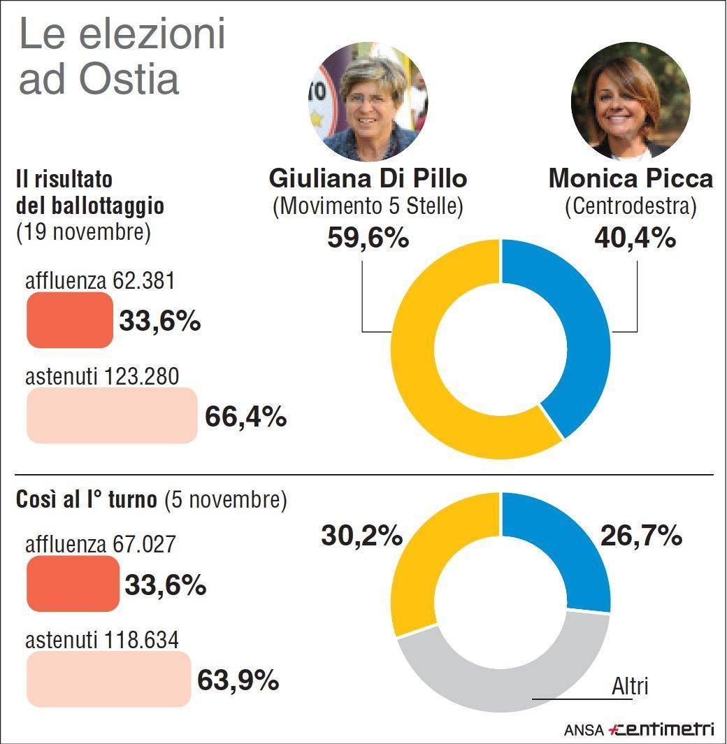 Elezioni Ostia, M5s vince il ballottaggio con Giuliana Di Pillo