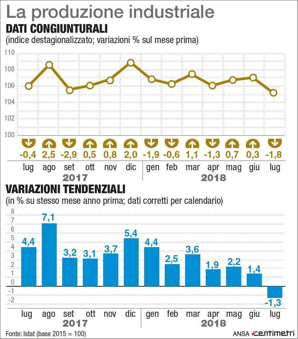 Produzione industriale, primo calo dal 2016